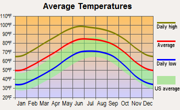 Study Butte-Terlingua, Texas average temperatures