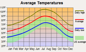 Thousand Palms, California average temperatures