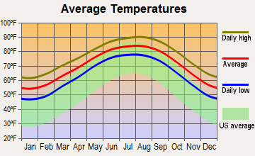 Texas City, Texas average temperatures
