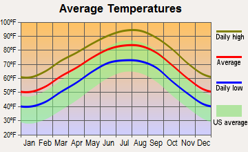 The Woodlands, Texas average temperatures