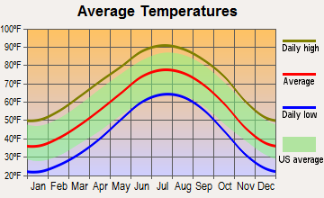 Tulia, Texas average temperatures