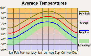 Wallis, Texas average temperatures