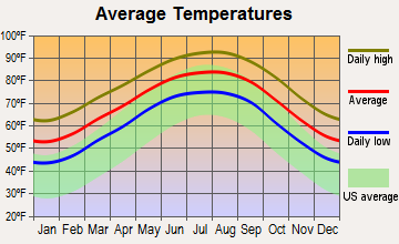 Webster, Texas average temperatures