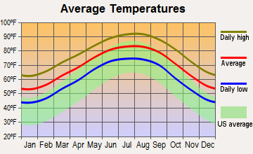 West Columbia, Texas average temperatures