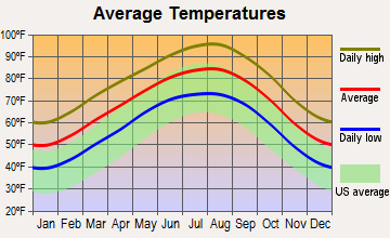 West Lake Hills, Texas average temperatures
