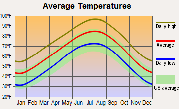 Westover Hills, Texas average temperatures