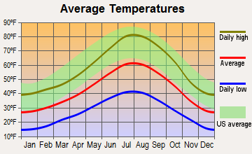 Truckee, California average temperatures