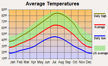 Tulelake, California average temperatures