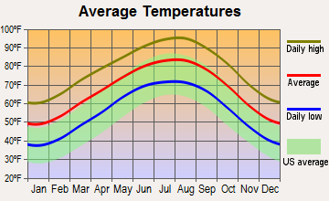 Wimberley, Texas average temperatures