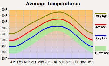 Wyldwood, Texas average temperatures