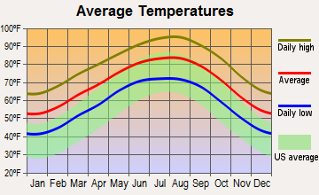 Yoakum, Texas average temperatures