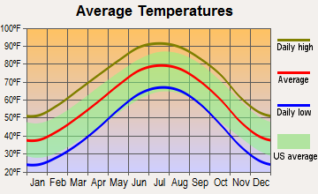 Abernathy, Texas average temperatures