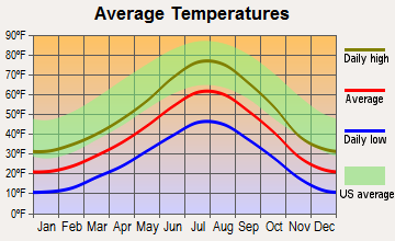 South Snyderville Basin, Utah average temperatures