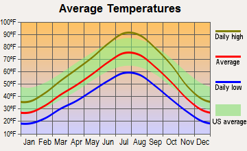 South Willard, Utah average temperatures