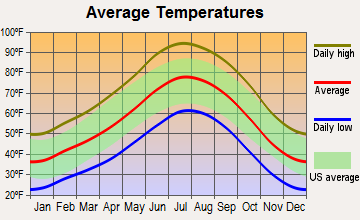 Springdale, Utah average temperatures