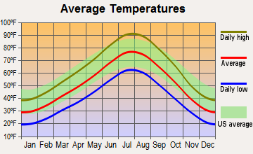 Tooele, Utah average temperatures