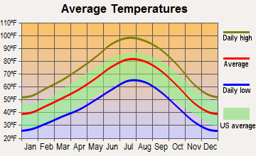 Toquerville, Utah average temperatures