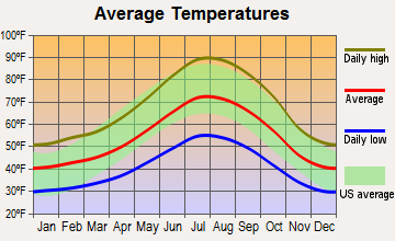 Twain Harte, California average temperatures