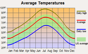 Virgin, Utah average temperatures