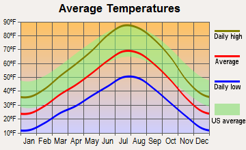 Wales, Utah average temperatures