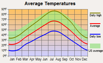 Wallsburg, Utah average temperatures