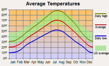 Wellsville, Utah average temperatures