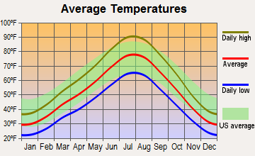 West Valley City, Utah average temperatures