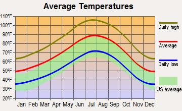 Twentynine Palms Base, California average temperatures