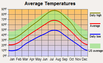 Ogden Valley, Utah average temperatures