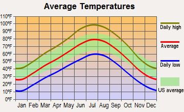 Hanksville, Utah average temperatures