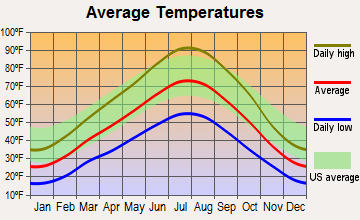 Brigham City, Utah average temperatures
