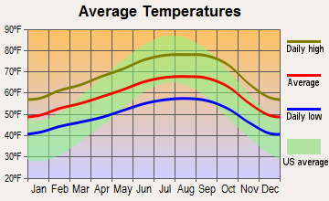 Union City, California average temperatures