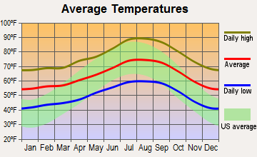 Upland, California average temperatures