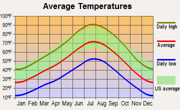 Beaver, Utah average temperatures