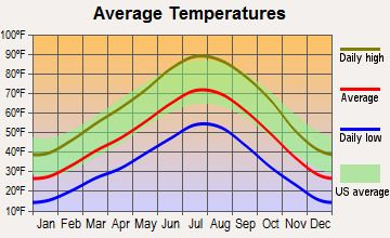 Aurora, Utah average temperatures