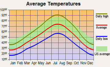 American Fork, Utah average temperatures