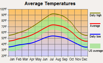 Upper Lake, California average temperatures