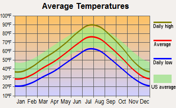 Centerville, Utah average temperatures