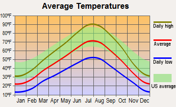 Cove, Utah average temperatures