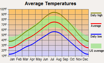 Delta, Utah average temperatures
