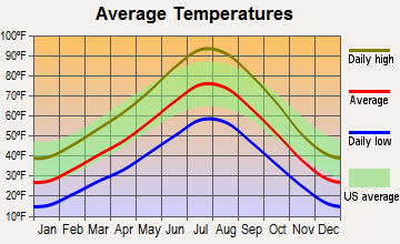 Dugway, Utah average temperatures