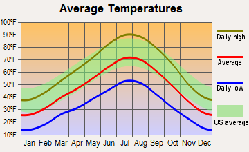 Eagle Mountain, Utah average temperatures