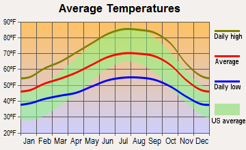 Vallejo, California average temperatures