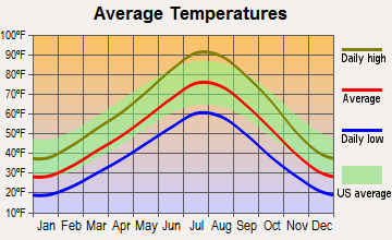 Farmington, Utah average temperatures