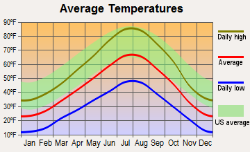 Francis, Utah average temperatures