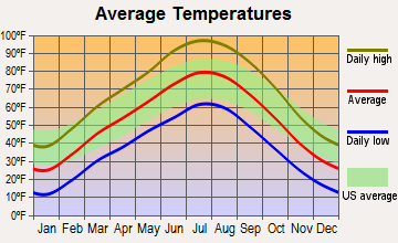 Green River, Utah average temperatures
