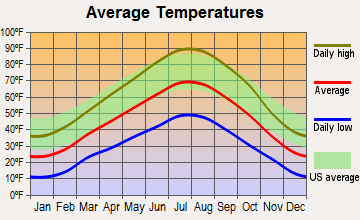 Heber, Utah average temperatures