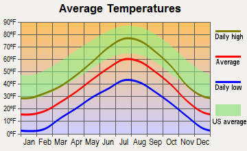 Helper, Utah average temperatures