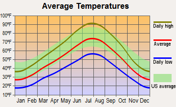 Highland, Utah average temperatures