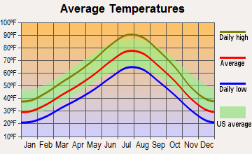 Holladay, Utah average temperatures